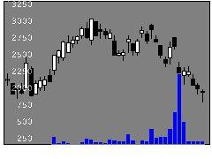 9601松竹の株式チャート