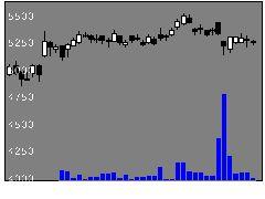 9602東宝の株価チャート