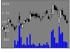 9603HISの株価チャート