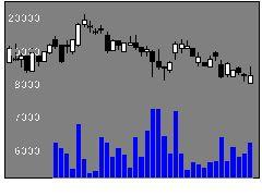 9605東映の株価チャート