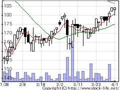 9610ウィルソンWの株価チャート