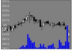9612ラックランドの株価チャート