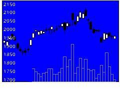 9613NTTデータの株価チャート