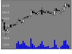 9616共立メンテの株価チャート
