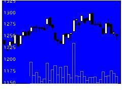 9619イチネンHDの株価チャート
