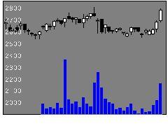 9621建設技研の株式チャート