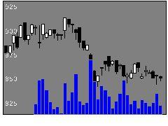 9622スペースの株価チャート