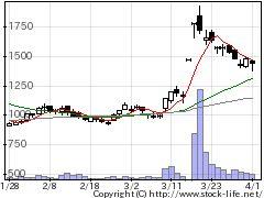 9625セレスポの株価チャート