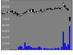 9627アインHDの株式チャート