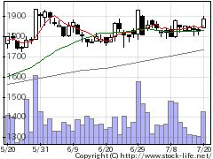 9628燦ホールディングスの株価チャート