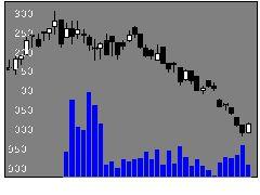 9629PCAの株価チャート