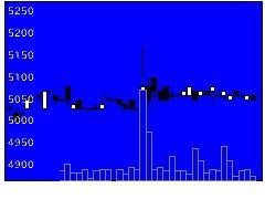 9631東急レクリエーションの株式チャート