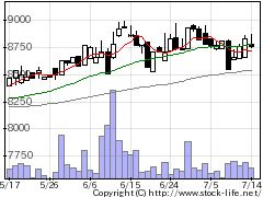 9632スバル興業の株式チャート
