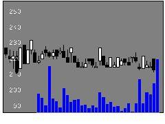 9633東京テアトルの株式チャート