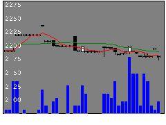 9635武蔵野興業の株価チャート