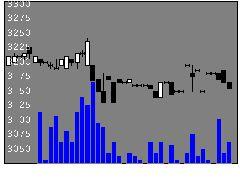 9636きんえいの株価チャート