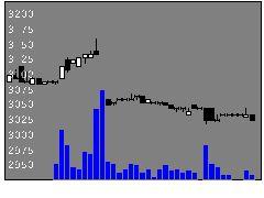 9637オーエスの株価チャート
