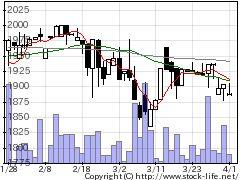 9640セゾン情報の株価チャート