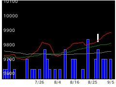 9643中日本興業の株価チャート