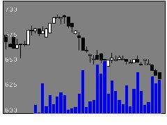 9644タナベ経営の株式チャート