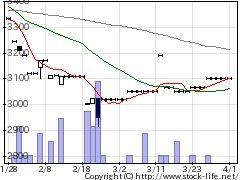 9647協和コンサルの株価チャート