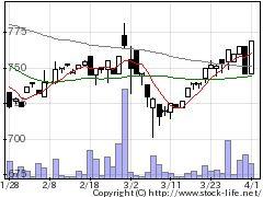 9651日本プロセスの株価チャート