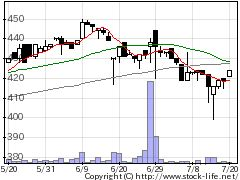 9656グリンランドの株式チャート