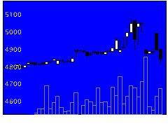 9661歌舞伎座の株式チャート