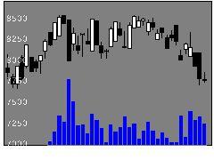9663ナガワの株式チャート