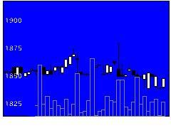 9664御園座の株価チャート