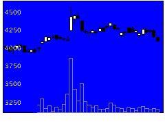 9672東競馬の株式チャート