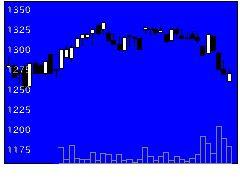 9675常磐興の株式チャート