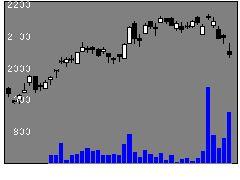 9678カナモトの株価チャート