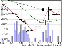 9679ホウライの株価チャート