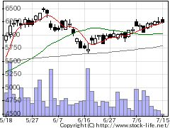 9684スクエニHDの株式チャート
