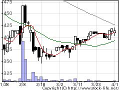 9685KYCOMの株式チャート