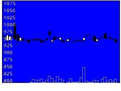9686東洋テクの株式チャート