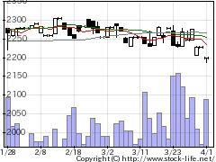 9687KSKの株価チャート
