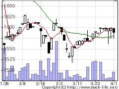 9691両毛システムの株式チャート