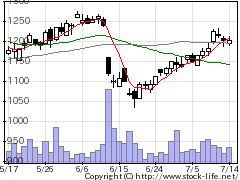 9692シーイーシーの株価チャート