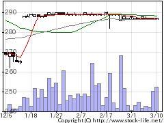 9695鴨川グランドホテルの株価チャート