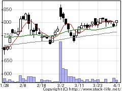 9696ウィザスの株価チャート