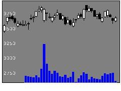 9697カプコンの株価チャート