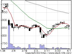 9698クレオの株価チャート