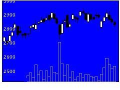 9699西尾レントの株価チャート