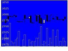 9701東京會舘の株価チャート