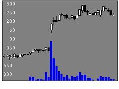 9702アイエスビーの株価チャート