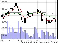 9706日本空港ビルの株式チャート