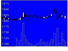 9708帝国ホテルの株価チャート