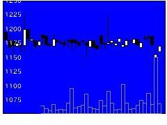9713ロイヤルホの株価チャート